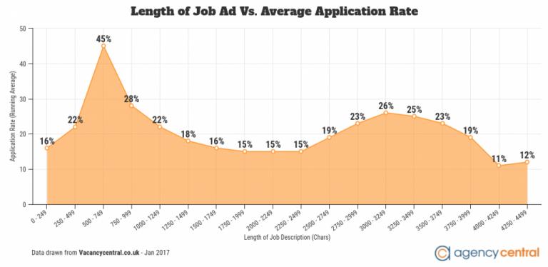 agency central job description length