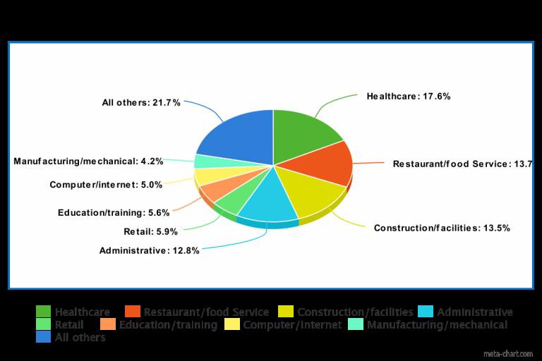 short job descriptions across industries